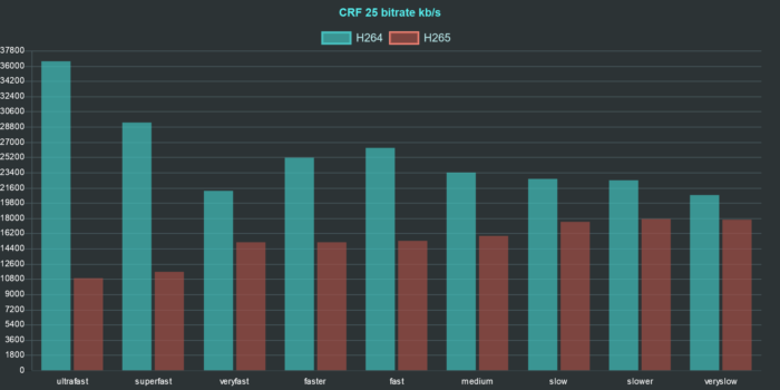 ffmpeg h264 h265 comparison chart bitrate crf 25
