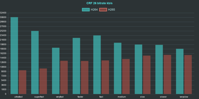 ffmpeg h264 h265 comparison chart bitrate crf 26