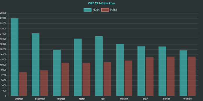 ffmpeg h264 h265 comparison chart bitrate crf 27