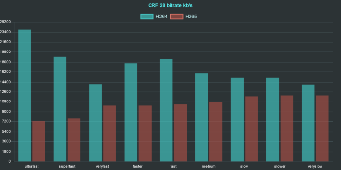 ffmpeg h264 h265 comparison chart bitrate crf 28
