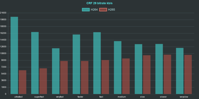 ffmpeg h264 h265 comparison chart bitrate crf 29