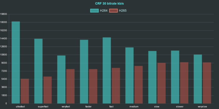 ffmpeg h264 h265 comparison chart bitrate crf 30