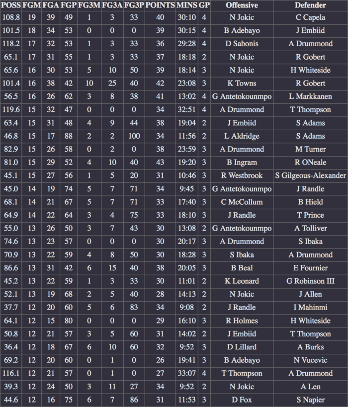NBA scoring matchups 19 20 duels by fgm