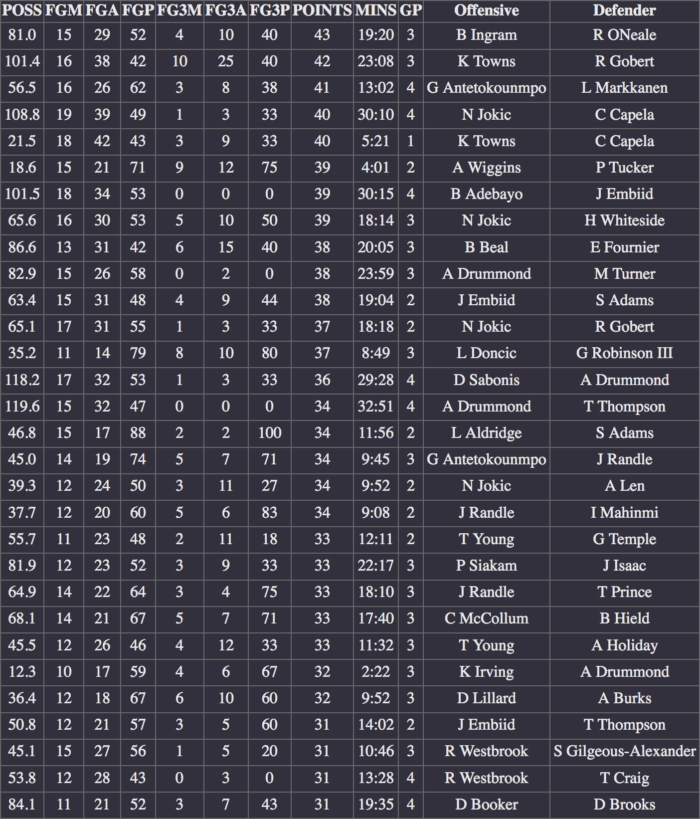 NBA scoring matchups 19 20 duels by points scored